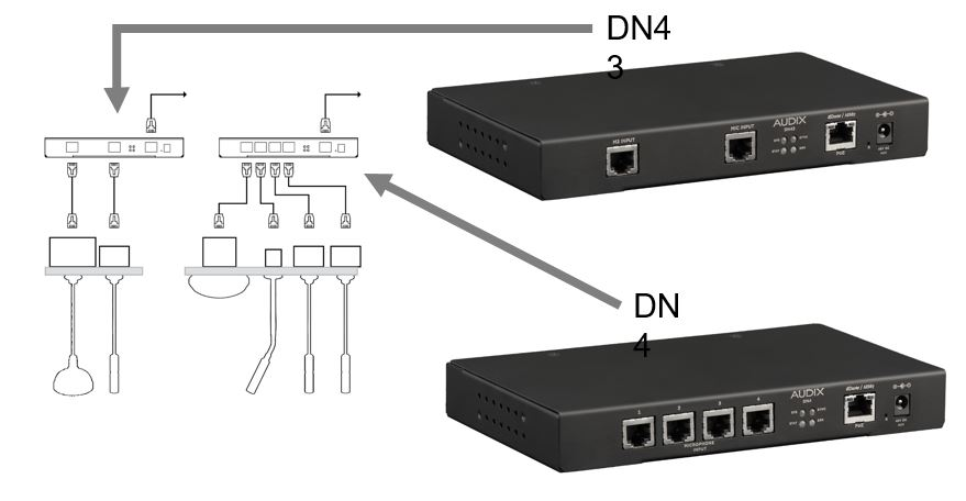 Audix Network Interfaces